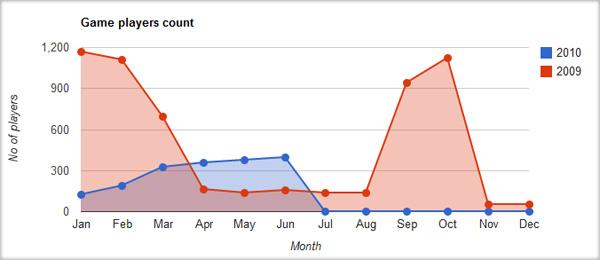 gvChart - biểu đồ Google với jQuery